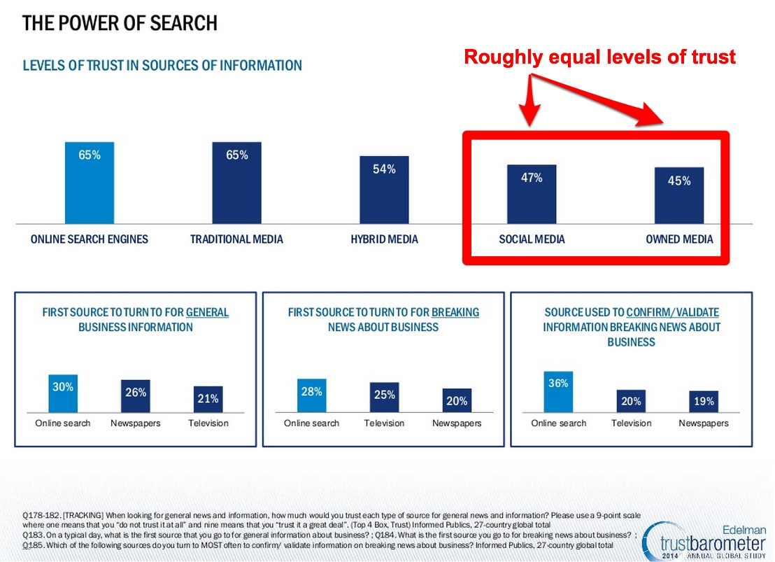 2014 Edelman Trust Barometer-Information Trust-3