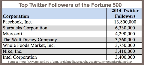 2014 Fortune 500 final-Top Twitter Followers