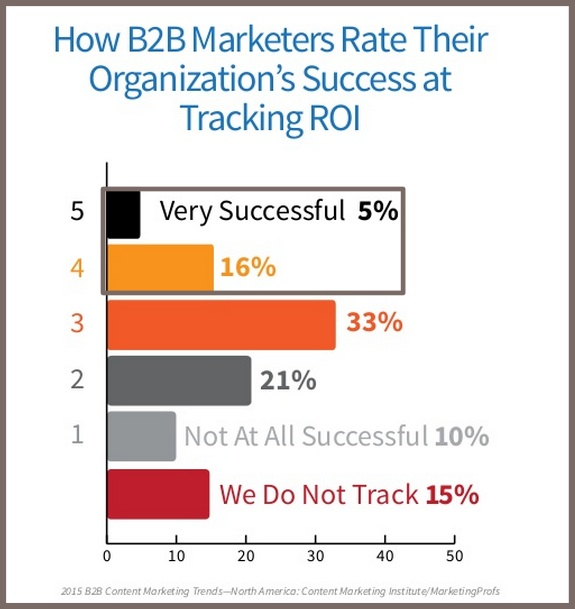 2015 B2B Content Marketing Benchmarks-Content Marketing ROI Success-2