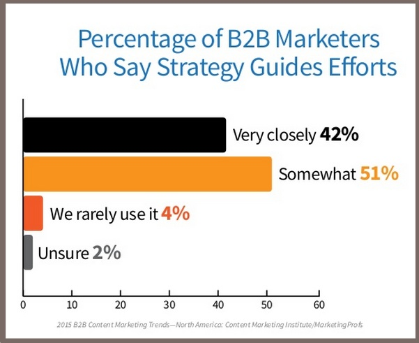 2015 B2B Content Marketing Benchmarks-Strategy guides Content Efforts-1