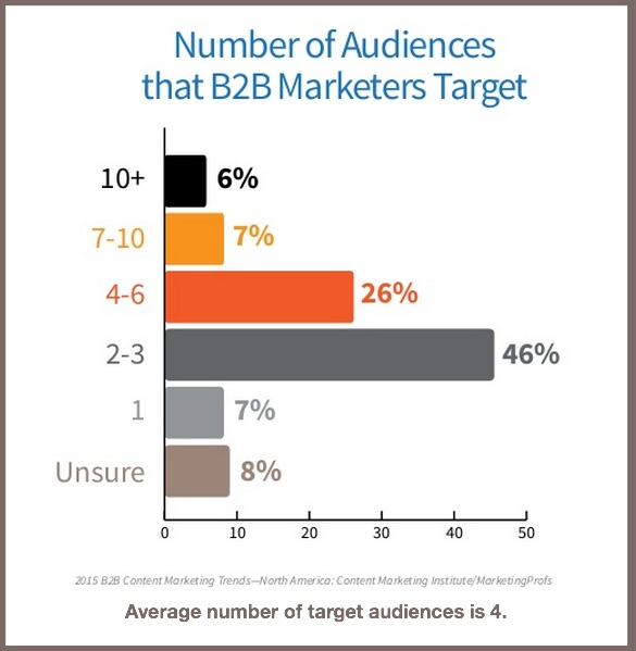 2015 B2B Content Marketing Benchmarks-Target audiences-1