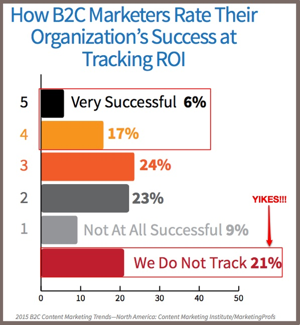 2015 B2C Content Marketing -ROI success