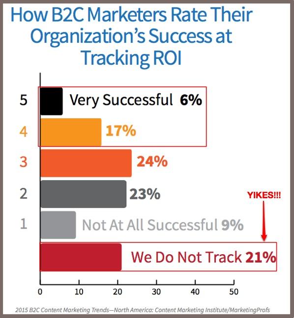 2015 B2C Content Marketing -ROI success