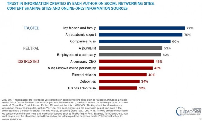Customer Trust Factors