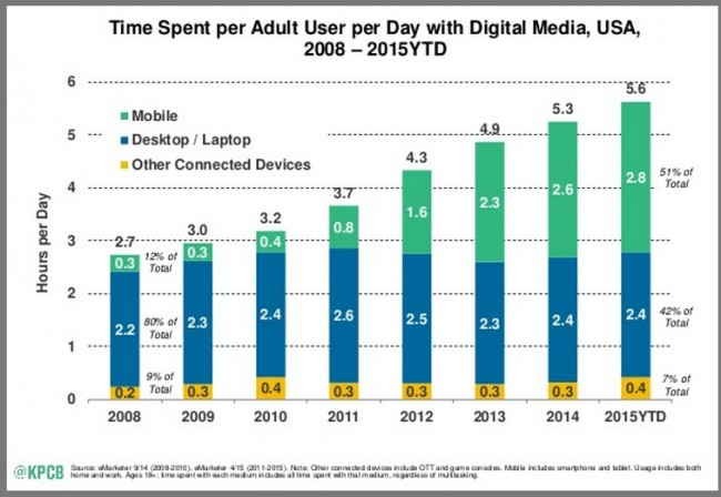 Digital Media Consumption Chart