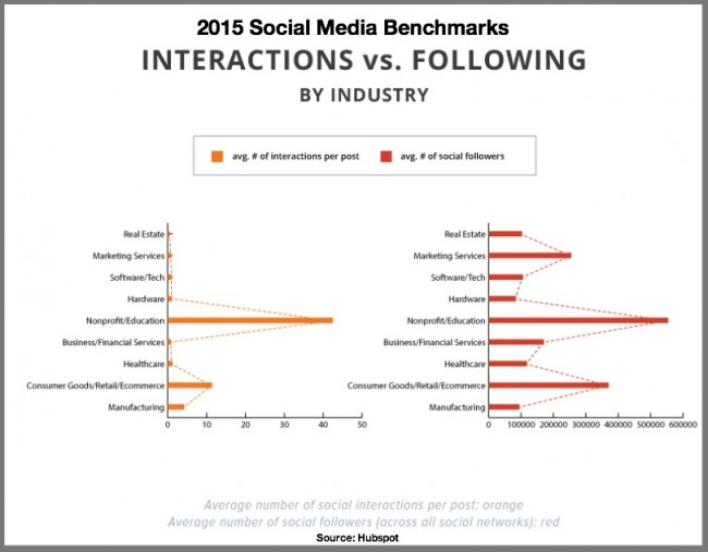 2015 Social Media Benchmarks-Interactions vs Following by industry-Hubspot-Via Heidi Cohen -1