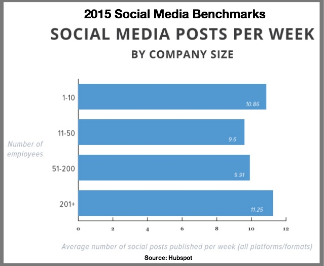 2015 Social Media Benchmarks-Social Media Posts Per Week by Company Size-Hubspot-via Actionable Marketing Guide-1