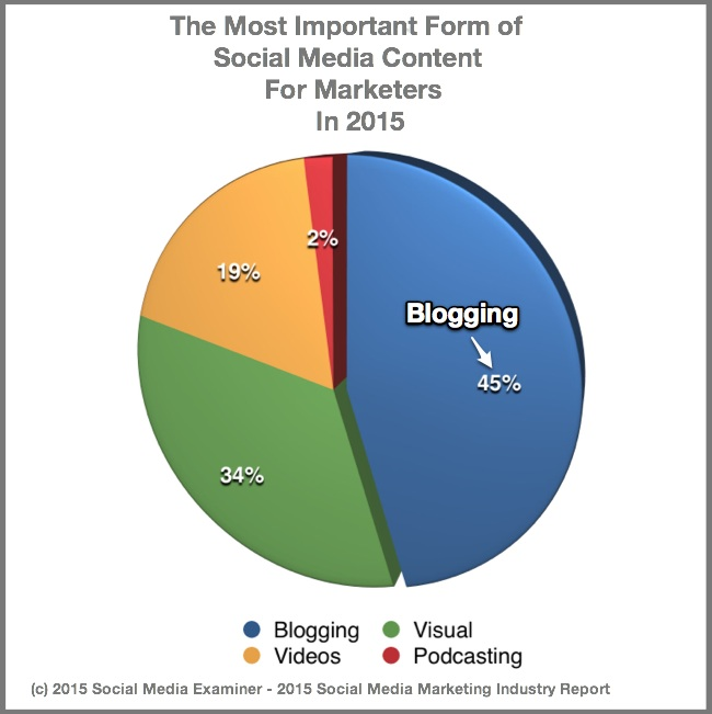 2015 Social Media Marketing Industry Report-Most important social media content
