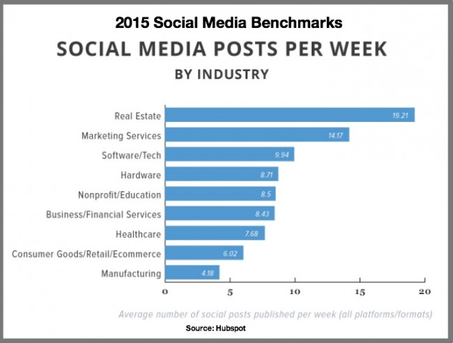 2015 social media benchmarks-Social media posts per week by industry-Hubspot