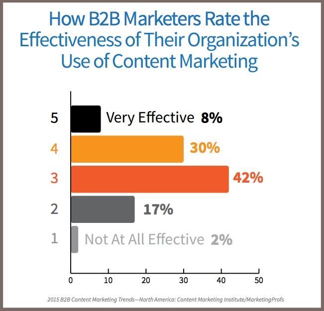2015_B2B_Research-Content Effectiveness-CMI