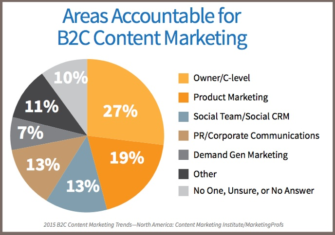 2015 B2C Content Marketing Trends-headcount