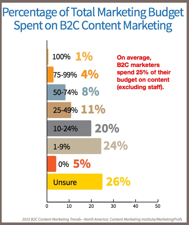 2015 B2C Content Marketing Trends