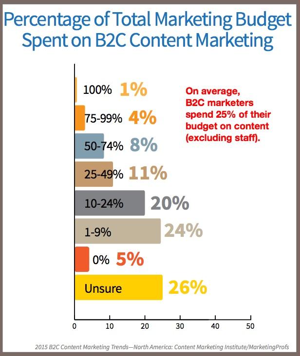 2015 B2C Content Marketing Trends