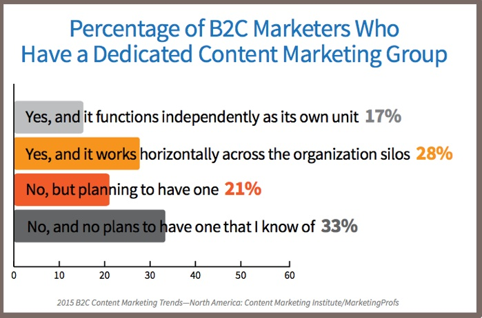 2015 B2C Content Marketing Trends-headcount
