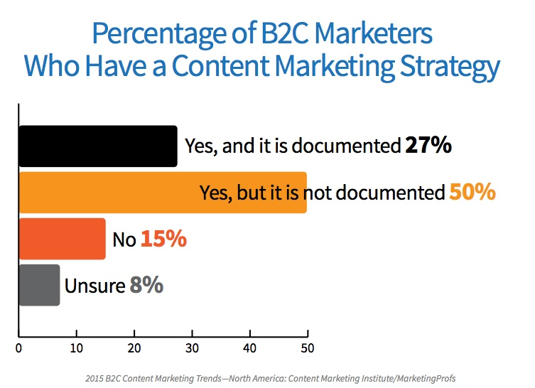 Does Your  BC Content Marketing Plan Include These  Elements