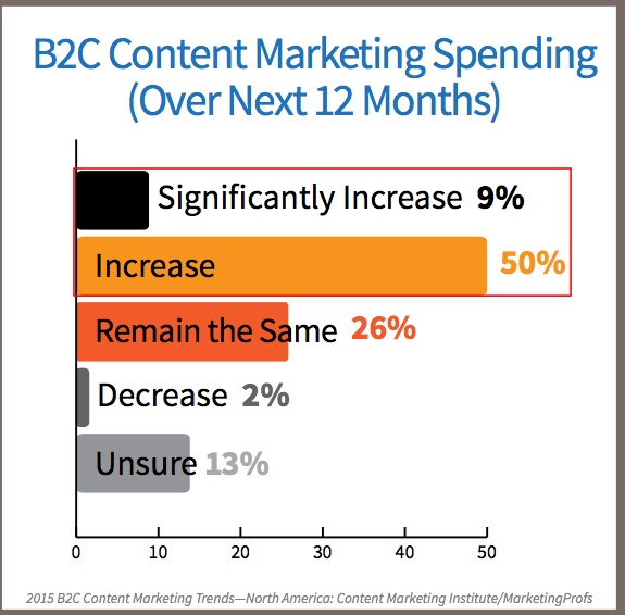 2015 B2C Content Marketing Trends-Budget