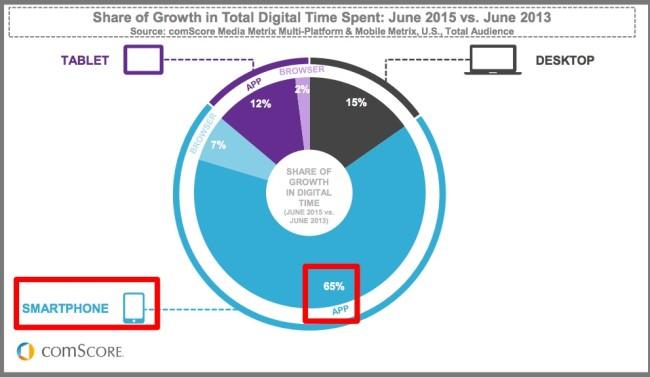 2015_US_Mobile_App_Report.pdf