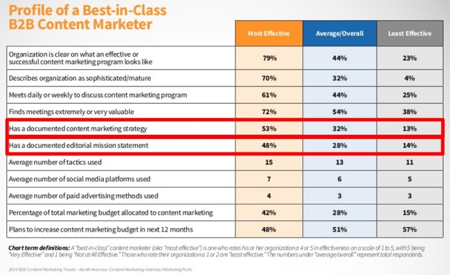Comparison of the best and worst in class content B2B marketers - 2015 data
