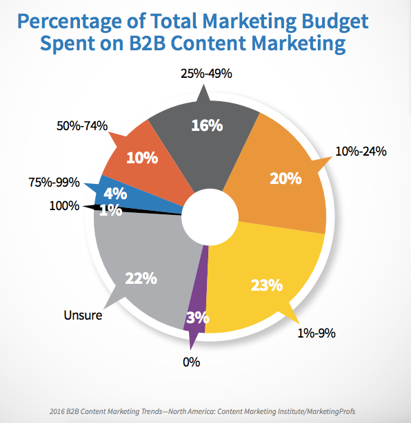 Content Marketing Gets 28% of the Marketing Budget on Average