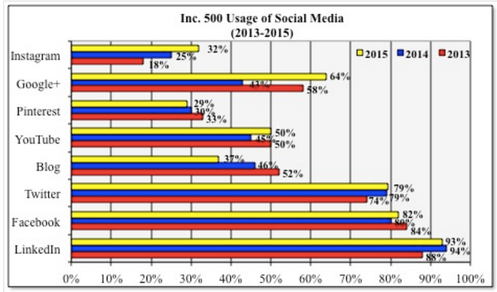 2016 Small Business Social Media Use - UMass Dartmouth Chart