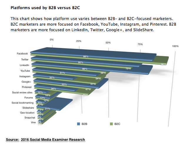 2016 Social Media Marketing Platforms: B2B vs B2C (Chart)