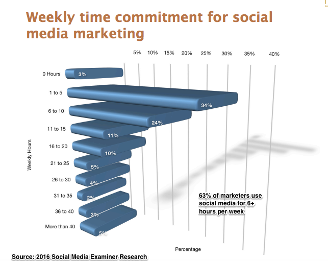 2016_Social_Media_Marketing_Platforms-Hours_Per_Week_Chart