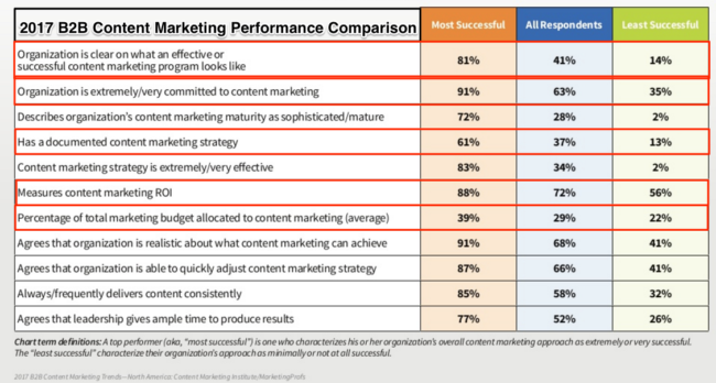 2017 B2B Content Marketing Research -Chart