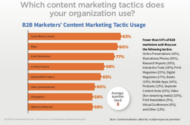 Most B2B Content Marketers Use 8 tactics in 2017-Chart
