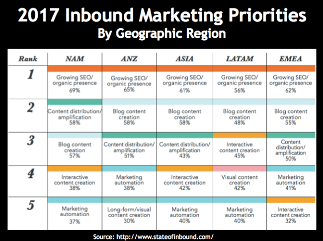 2017 Inbound Marketing Priorities