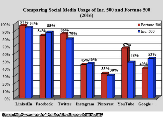 2017 Social Media Usage; Inc 500 vs Fortune 500