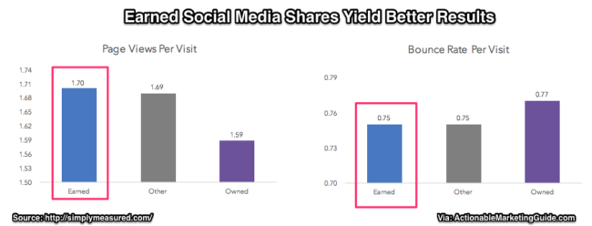 Chart of Earned Social Media Shares -Simply Measured 2017
