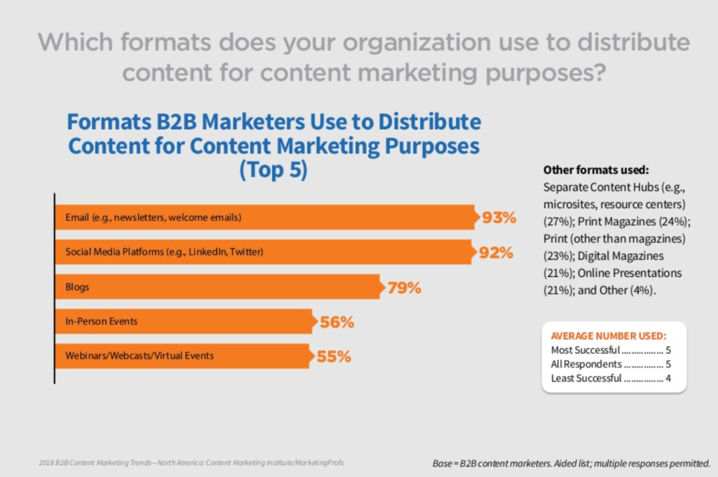B2B Content Marketing Distribution