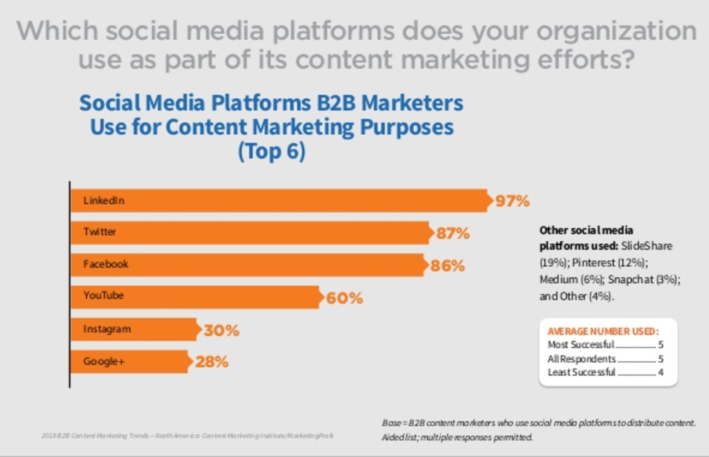 Social media B2B Content Marketing Distribution Chart