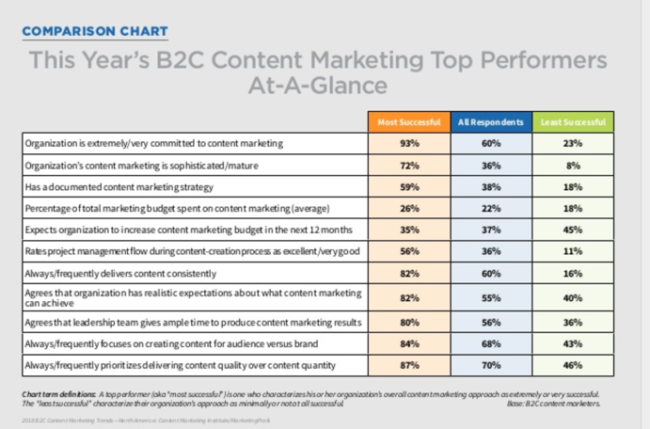 2018 B2C Content Marketing Trends