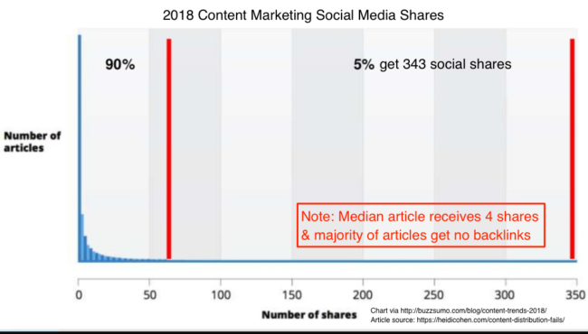Content Distribution Fails via social media shares