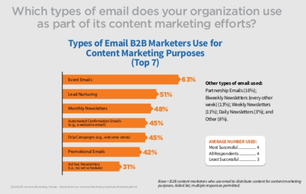 Email B2B Content Marketing Distribution