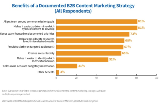 2019 B2B Content Marketing Research Chart