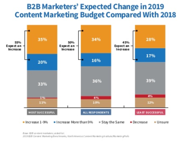 B2B Marketers' Expected Change in 2019