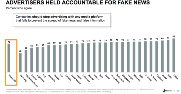 Advertisers held responsible for fake news