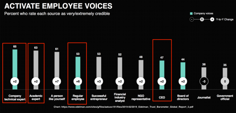 Active Employee Voices