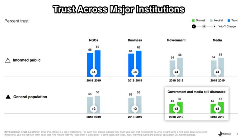A Modest Rise In Trust