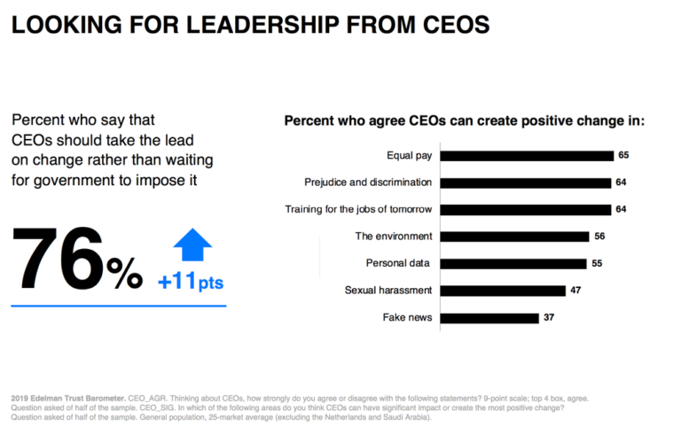 Looking for leadership from CEOS