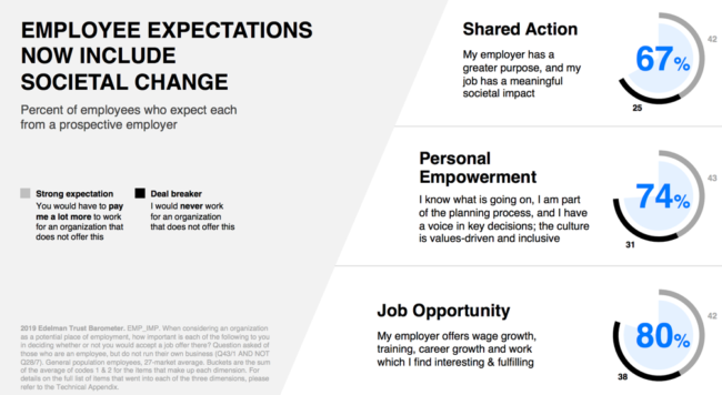 Employee expectations of company
