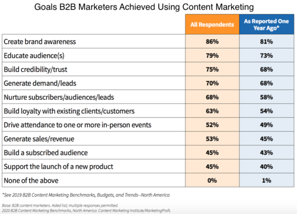 B2B CMI research – goals achieved using content marketing