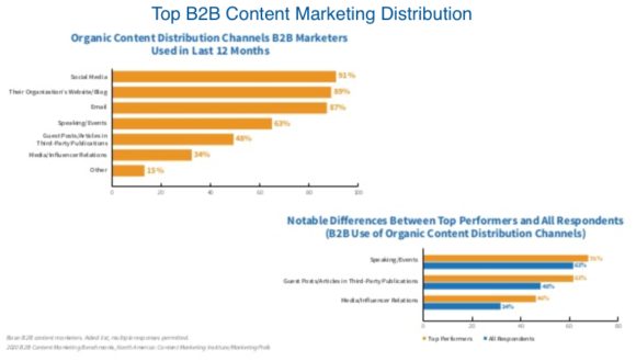 Top B2B Content marketing Distribution