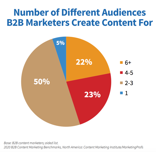 Number of different audiences b2b marketers create content for