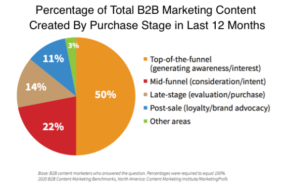 Percentage of total b2b marketing content created by purchase stage in last 12 months