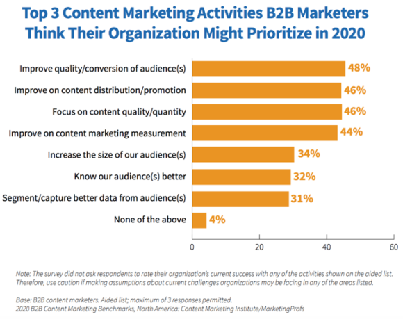 top 3 content marketing activities B2B marketers thinktheir organization might prioritize in 2020