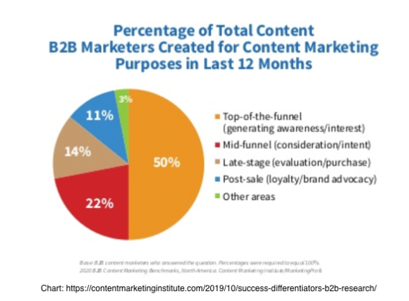 Content created by B2B Marketers
