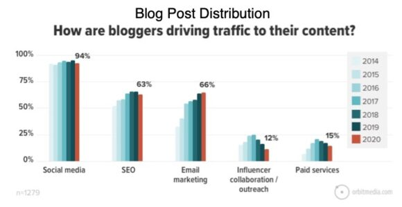 Blog Post Distribution